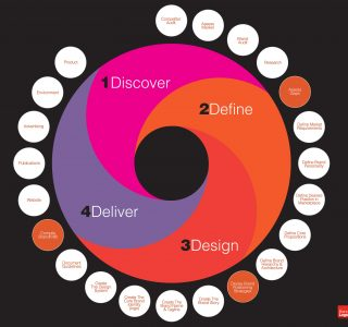 Brand-development-process